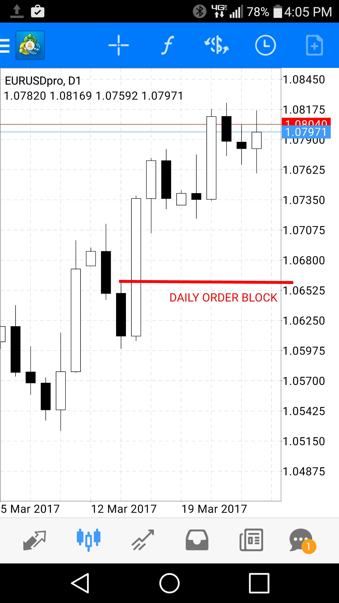 Forex order blocks